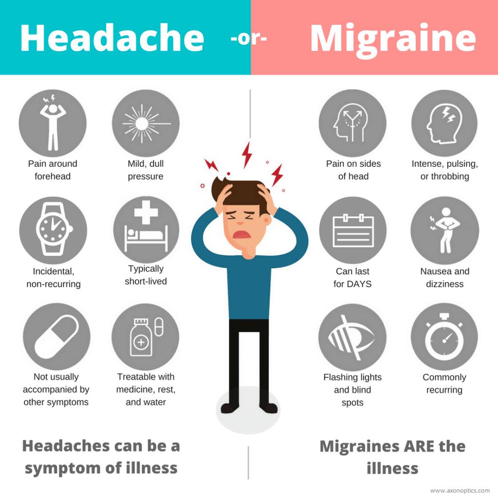 forskellen på migræne og hovedpine
